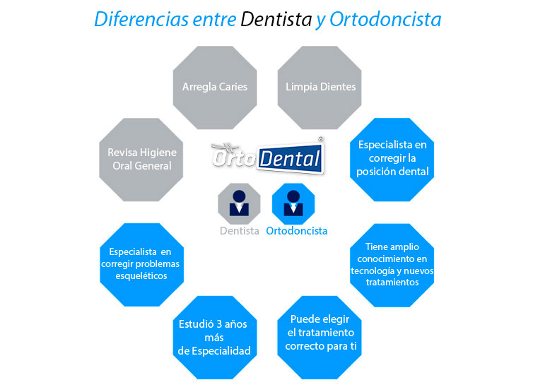 Diferencias Dentista vs Ortodoncista